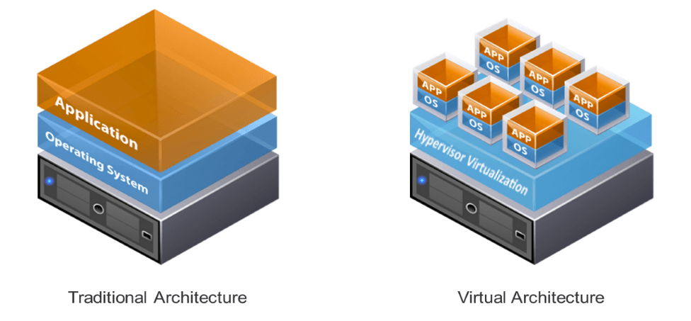 virtualization bisoft